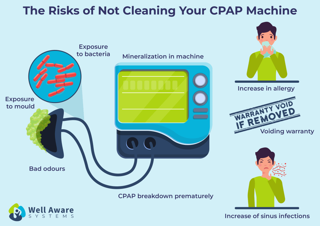 dangers of not cleaning your cpap machine